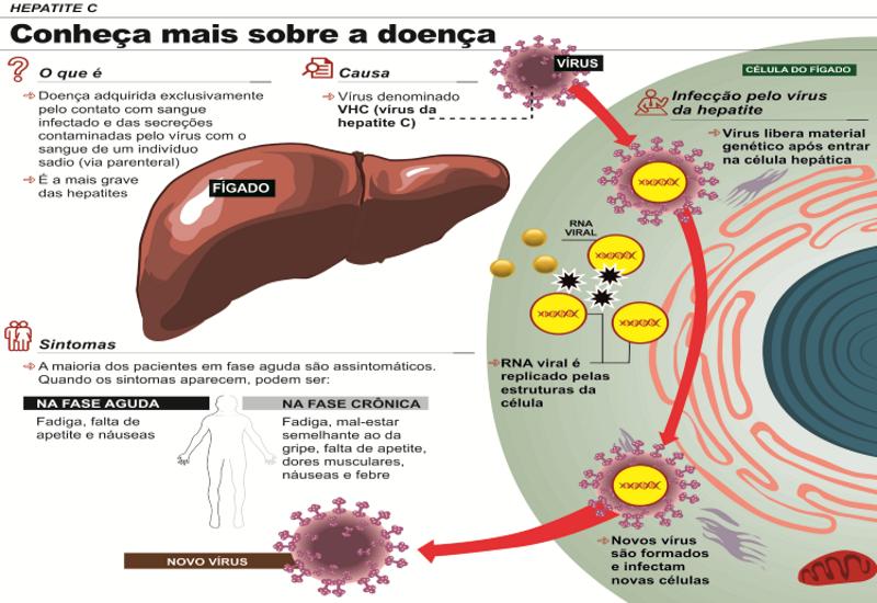 novo tratamento hepatite c-como se pega-saliva