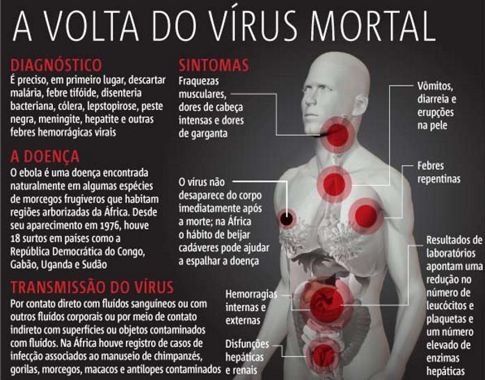 Vírus Ebola