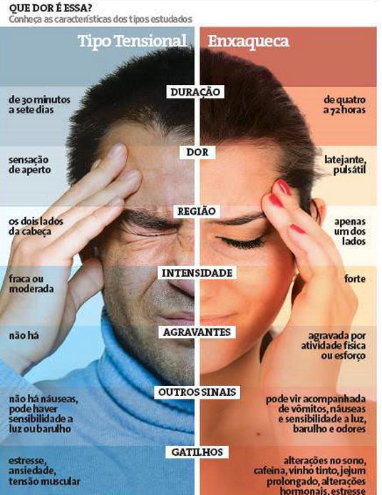 doença crônica hemicrania migranea hemialgia
