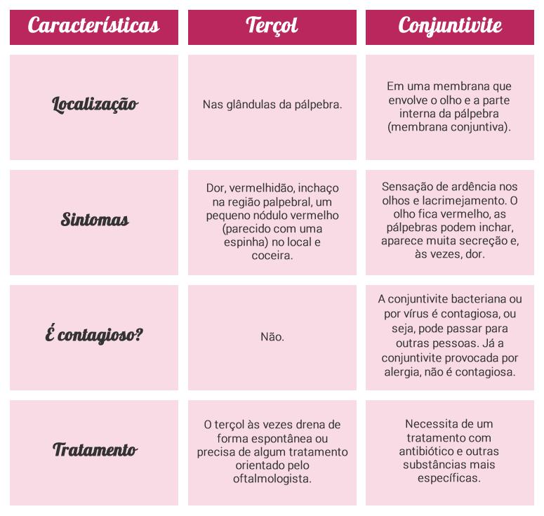 terçol características